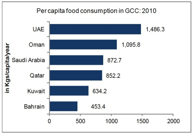 GCC food_consumption by capita
