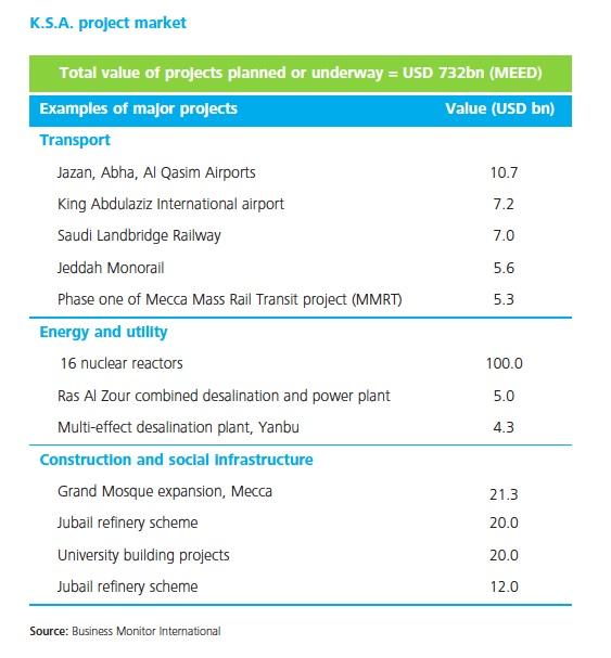 KSA_construction_market_projects