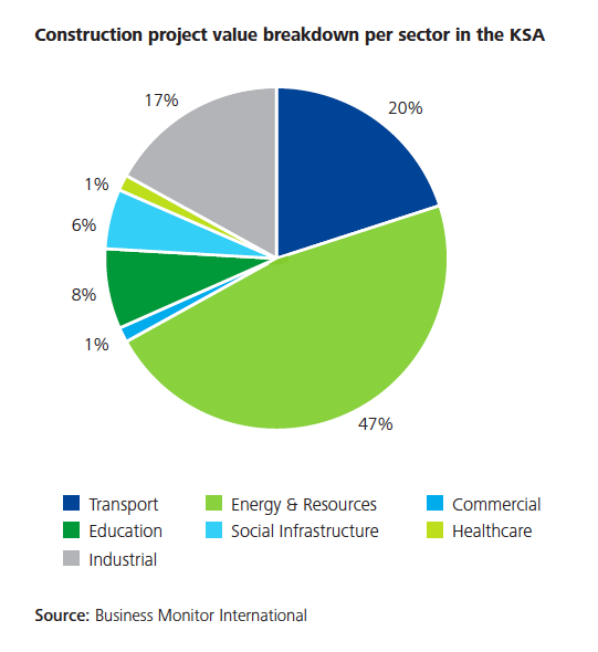 KSA_construction_project_by_sector