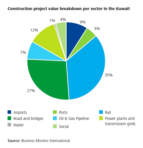 Kuwait_construction_project_by_sector