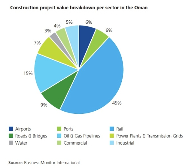 Oman_construction_project_by_sector