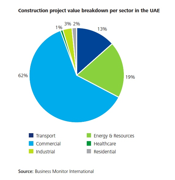 UAE_construction_by_sector