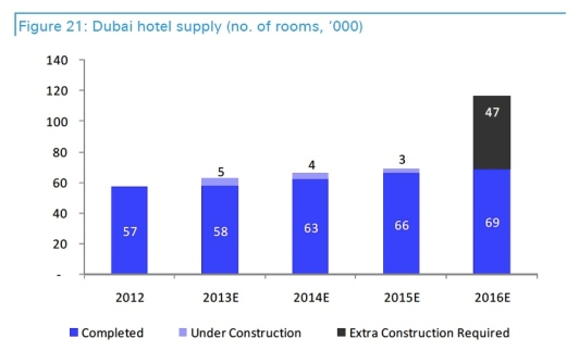 Dubai hotel room growth EXPO 2020
