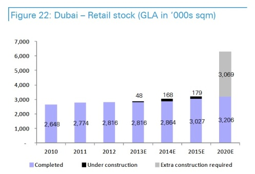 Dubai retail growth EXPO 2020