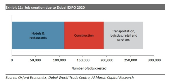 Expo 2020 job creation