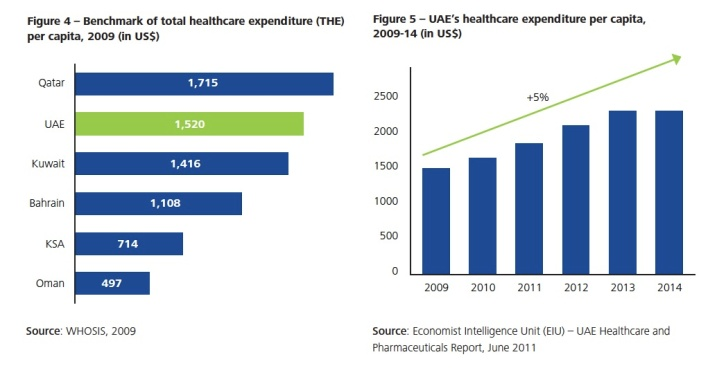 Healthcare expenditure per capita in GCC