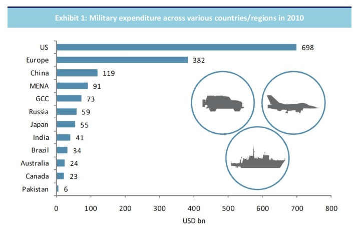 Global defence spending graph 2010. Source: Al Masah Capital